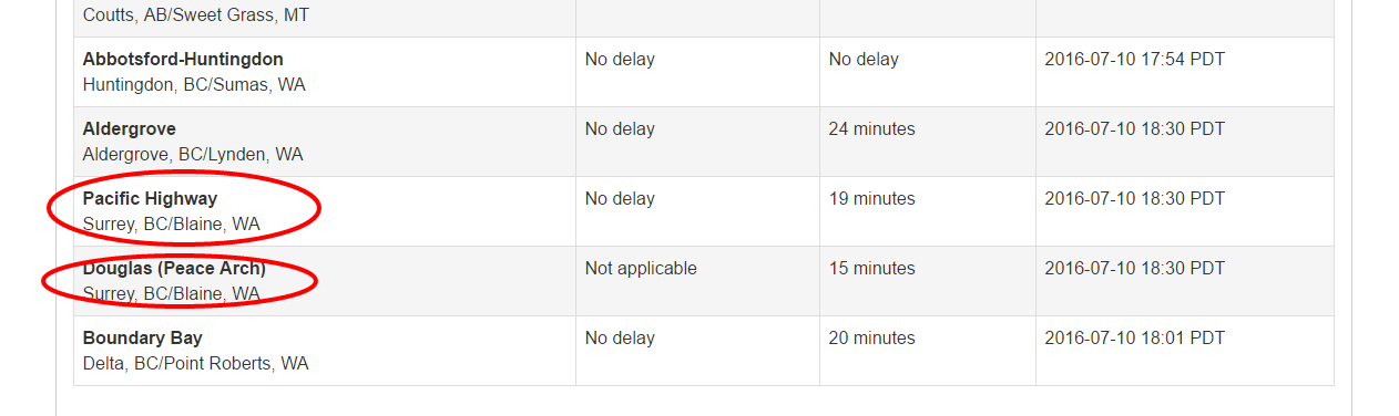 Border Wait Times2.png