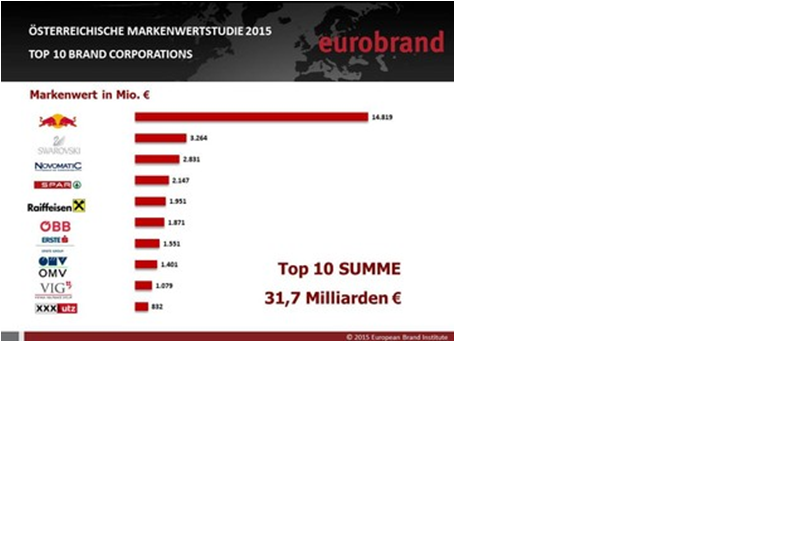 Top10 summe Austrian Brand.png